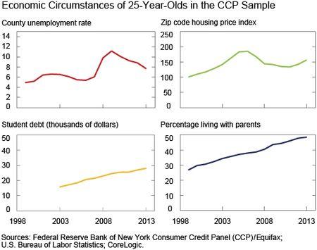 Economic Circumstances
