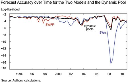 Forecasting Accuracy Over Time