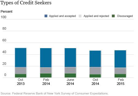 LSE_2015_JR-SCE-Credit-Access-Survey_chart-1b_art