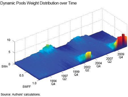 Ch3_Dynamic-Pools-Weights-Distribution-over-Time
