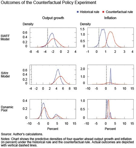 Outcomes Of The Counterfactual Policy Experiment