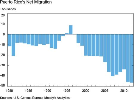 Puerto Rico Net Migrations