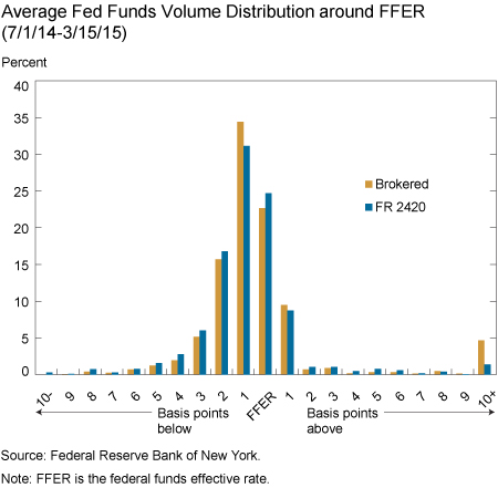 LSE_2015_fr2420-fed-funds-rate-chart2_art