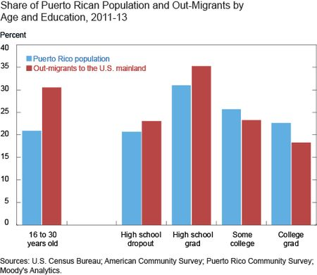 Share of Puerto Rico Population and Out-Migrants by Age and Education 2011-2013