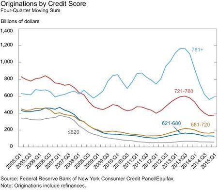 Originations by Credit Score