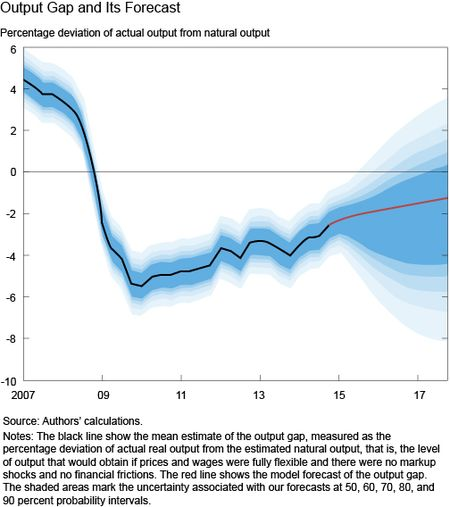 Output Gap and It Forecast