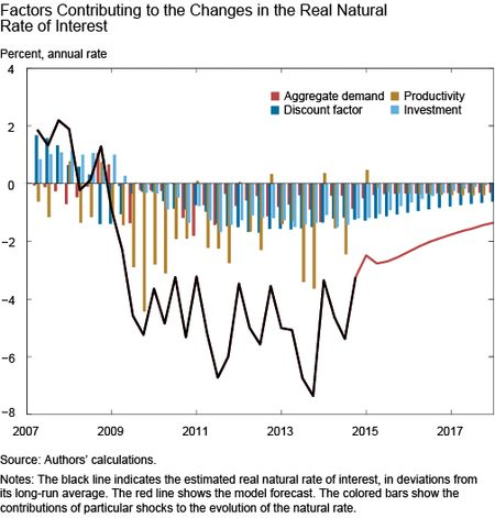 Factors Contributing to the Changes in the Real Natural-Rate of Interest