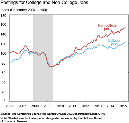 Postings for College and Non-College Jobs