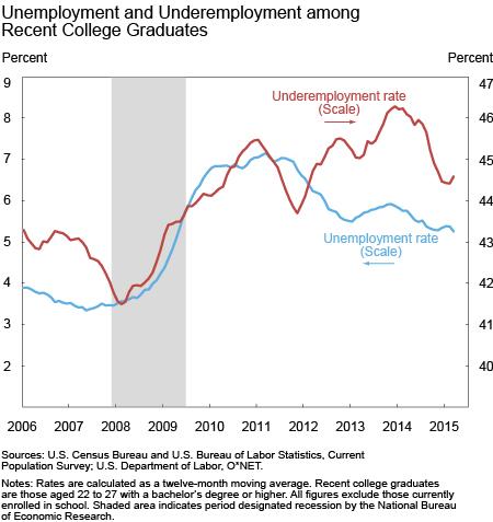 Unemployment and Underemployment in Recent Graduates
