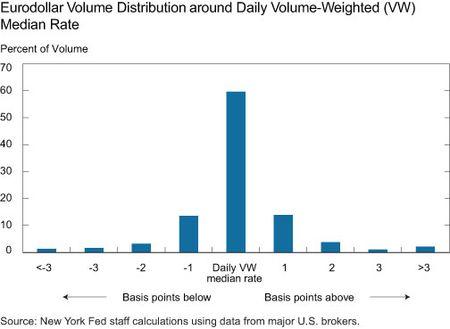 Eurodollar Volume Distribution-around Daily Volume-Weighted Median Rate