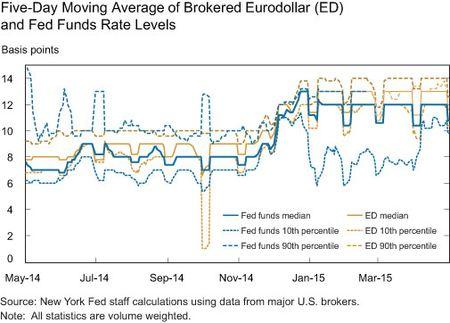 Five-Day Moving Average of Brokered Eurodollar