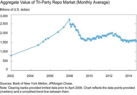 Aggregate Value of Tri-Party Repo Market