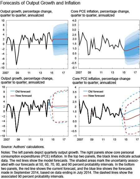 Forecasts Of out Growth and inflation