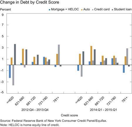Change in Debt by Credit Score