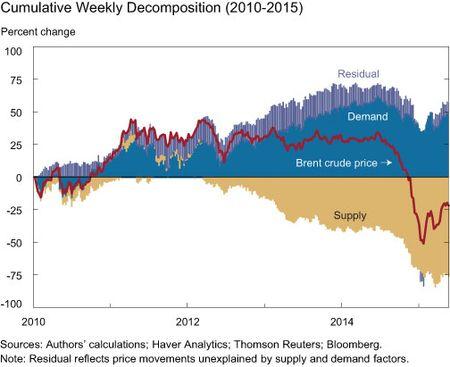 Cumulative Weekly Decomposition 2010-2015