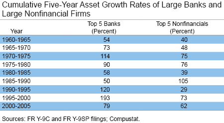 Cumulative Five Year Asset Growth_Rates (%) of Large Banks and Large Nonfinancial Firms