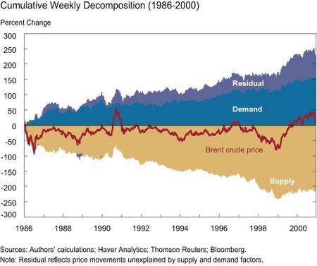 Cumulative Weekly Decomposition 1986-2000