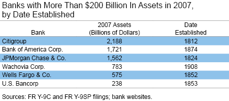Banks with Over $200B in Assets in 2007 by Date Established