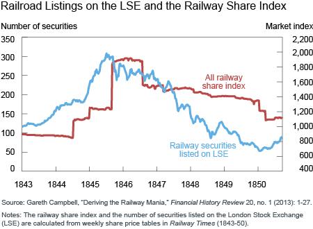 Railroad Listings