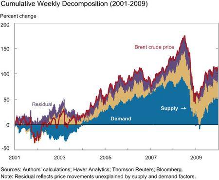 Cumulative Weekly Decomposition 2001-2009
