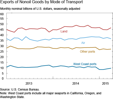 Exports of Nonoil Goods by Mode of Transport