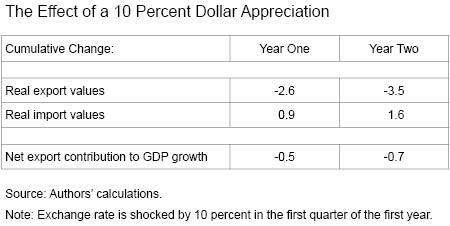 The Effect of a Ten-Percent Dollar Appreciation