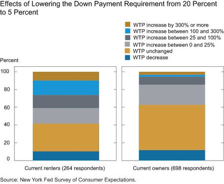 Effects of Lowering the Down Payment from 20 Percent to 5 Percent