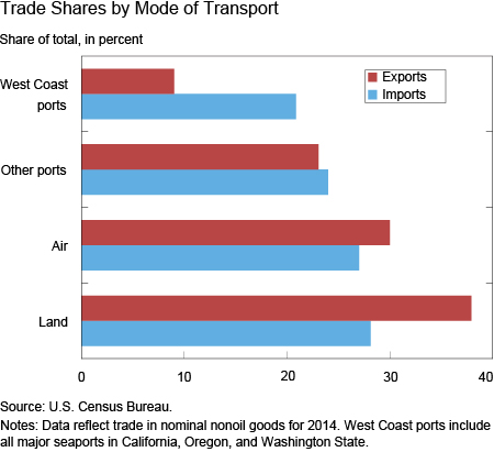 Trade Shares by Mode of Transport