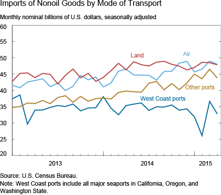 Imports of Nonoil Goods by Mode of Transport