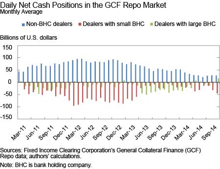 Daily Net Cash Positions in GCF Repo Market