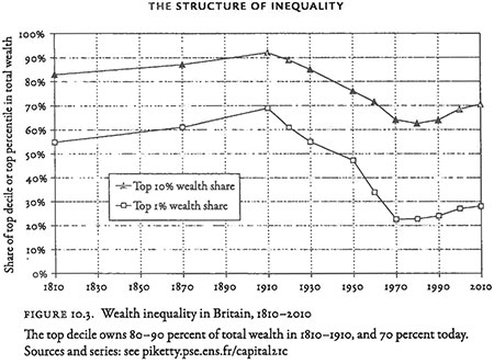 LSE_2015-PikettyCapital2_pinkoviskiy_art-fig10-3-the-structure-of-inequality