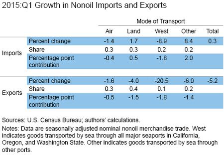 2015:Q1 Growth in NonOil Imports and Exports