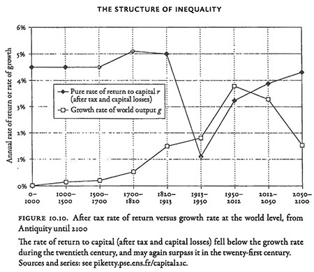 Figure 10 10 The Structure of Inequality