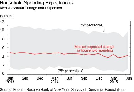 Household Spending Expectations