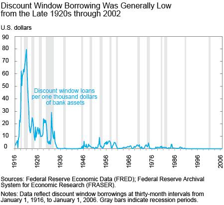 History of Discount Window Stigma