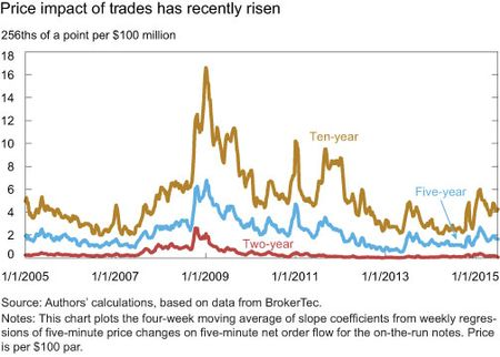 Price impact of trades has recently risen