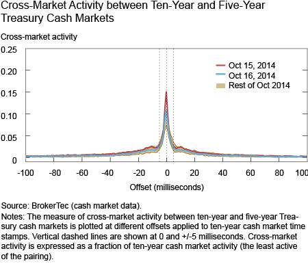 Cross-Market Activity between Ten-Year and Five-Year Treasury Cash Markets