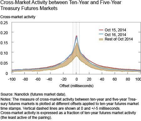 Cross-Market Activity between Ten-Year and Five-Year Treasury Futures Markets
