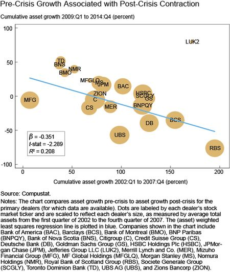 Pre-Crisis Growth Associated with Post-Crisis Contraction