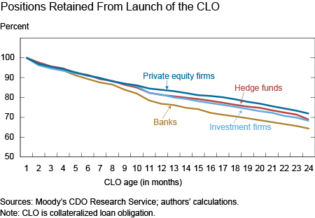 Positions Retained From Launch of the CLO