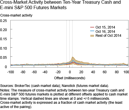 Cross-Market Activity between Ten-Year Treasury Cash and Futures Markets at Different Dates