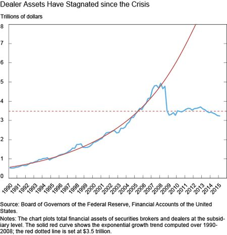 dealer assets have stagnated since the crisis