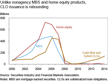 Unlike Nonagency MBS and_Home Equity Products