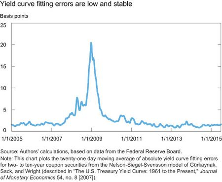 Yield curve fitting errors are low and stable