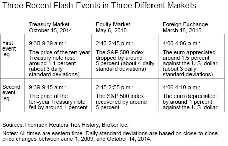 Three Recent Flash Events in Three Different Markets