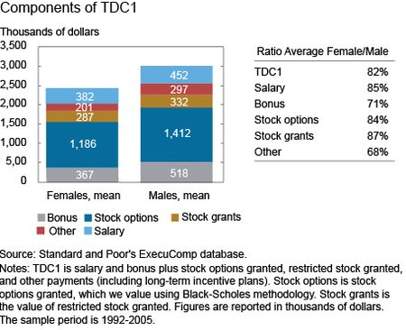 Components of TDC1