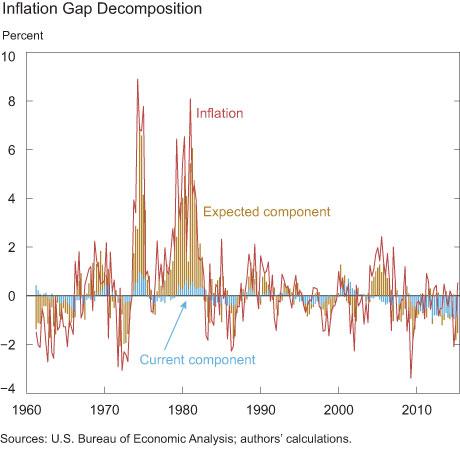 Inflation Gap Decomposition
