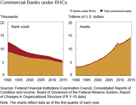 Commercial Banks under BHCs