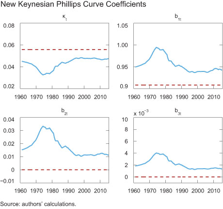 New Keynesian Phillips Curve Coefficients