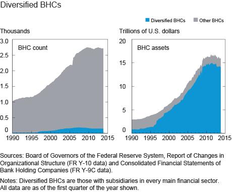 Diversified BHCs